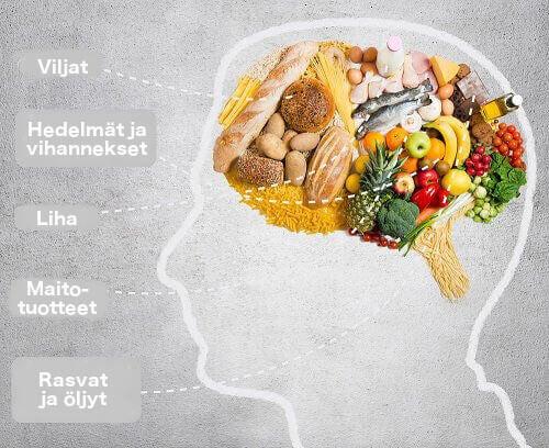 Noudata terveellistä ja tasapainoista ruokavaliota muistin parantamiseksi.