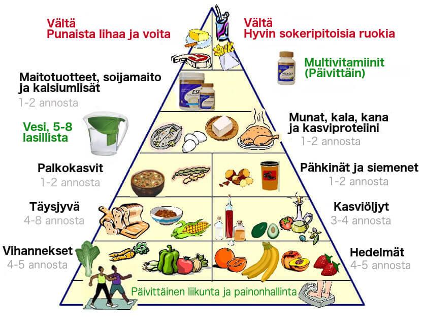 Tutustu uuteen ruokapyramidiin ja paranna terveyttäsi